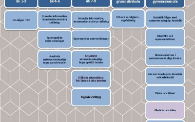 Bioresurs medverkan på Skolverkets moduldag 2/10